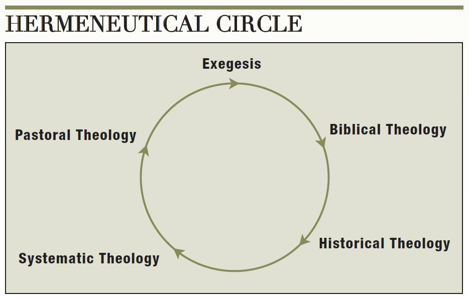 Image of the Hermeneutical Circle by Don Carson