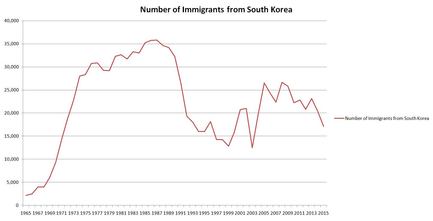 Source: Immigration Data & Statistics