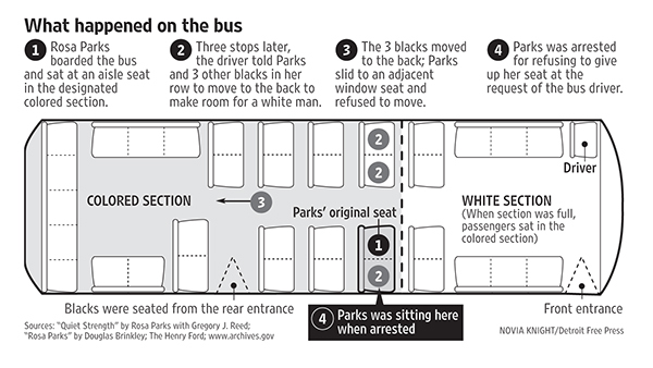 RosaParksBusLayout no, rosa parks was not sitting in the white section of the bus diagram at aneh.co