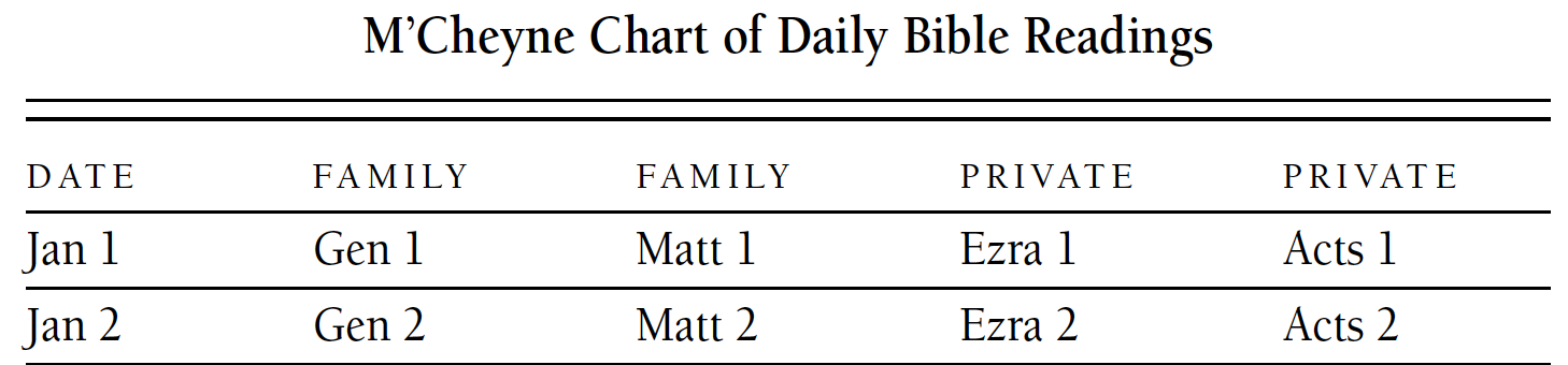 photograph about Chronological Bible Reading Plan Printable titled Bible Examining Programs