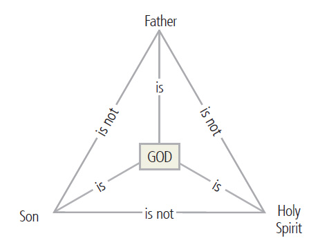 Explaining the Trinity to a Seven-Year-Old