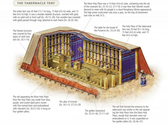What Does the Tabernacle Symbolize?