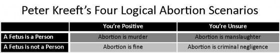 peter-kreeft-abortion-argument-table