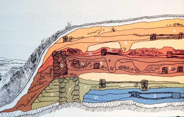 stratigraphy1