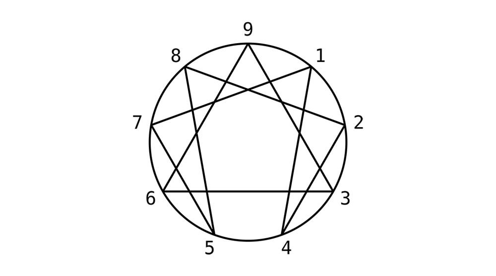 Image result for enneagram shape