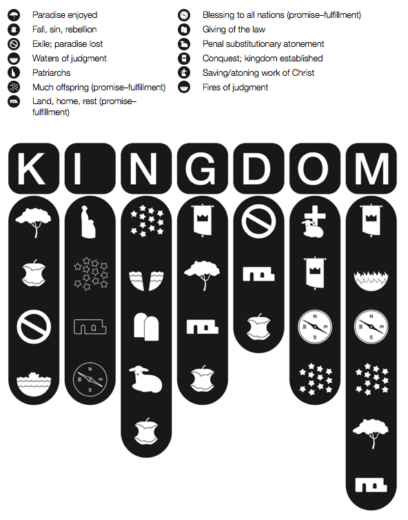 TGC Course | KINGDOM: The Story of Scripture