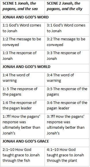A chart showing the parallel structure of the book of Jonah.