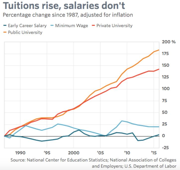 University Of Northwestern St Paul Tuition >> Tuition Is Rising And Enrollment Is Holding So Why Are Christian