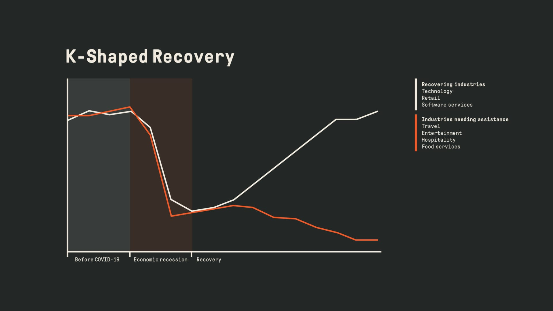K-Shaped Recovery Graph